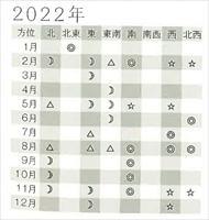 二黒土星の吉方位 2022年.jpg